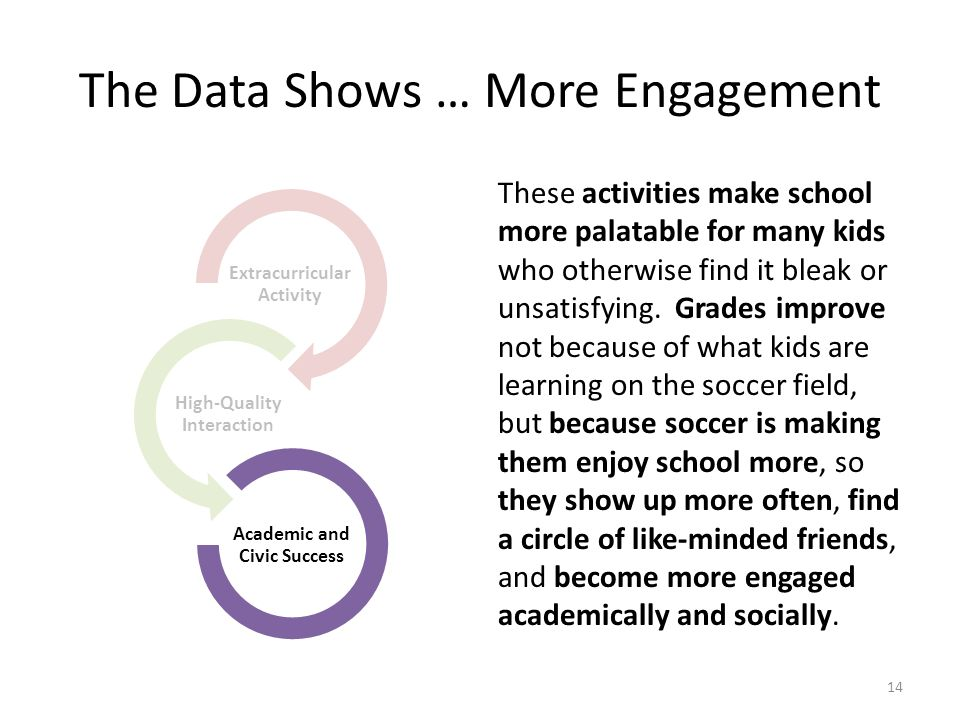 The Data Shows … More Engagement These activities make school more palatable for many kids who otherwise find it bleak or unsatisfying.
