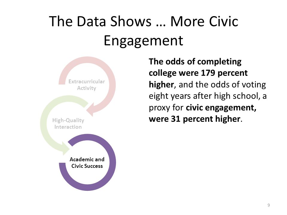 The Data Shows … More Civic Engagement The odds of completing college were 179 percent higher, and the odds of voting eight years after high school, a proxy for civic engagement, were 31 percent higher.