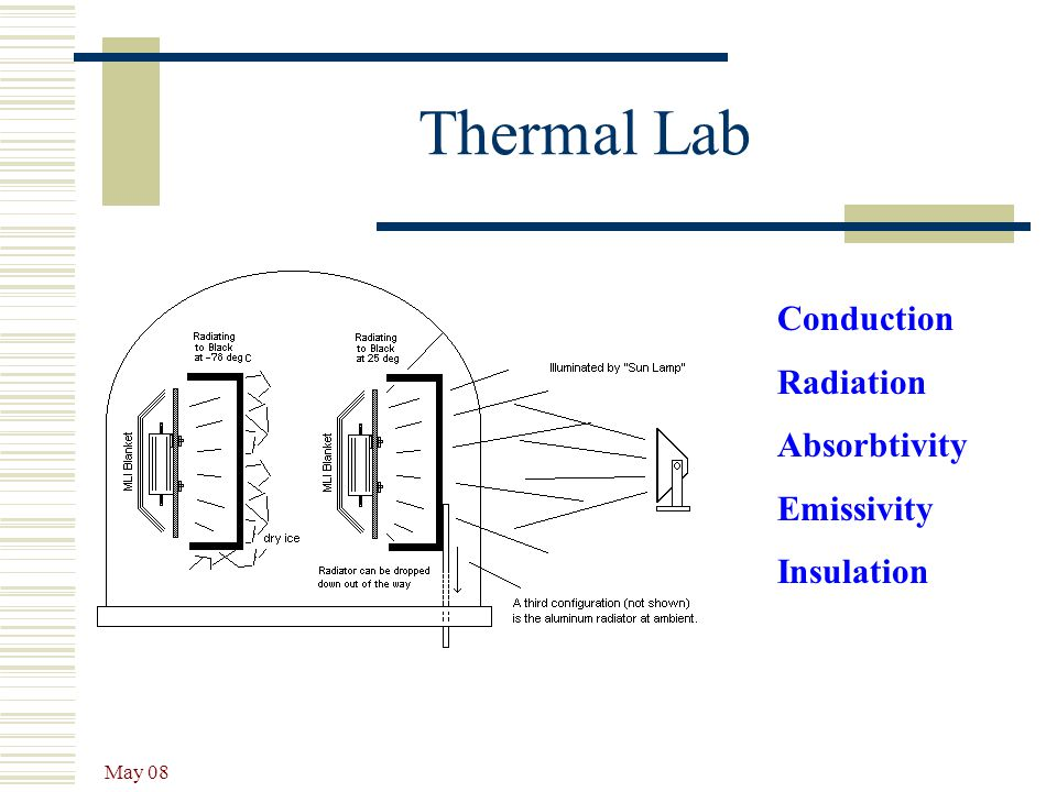 May 08 Thermal Lab Conduction Radiation Absorbtivity Emissivity Insulation