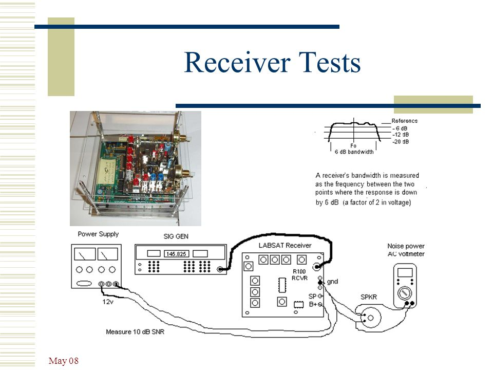 May 08 Receiver Tests