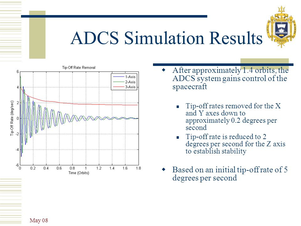 May 08 ADCS Simulation Results  After approximately 1.4 orbits, the ADCS system gains control of the spacecraft Tip-off rates removed for the X and Y