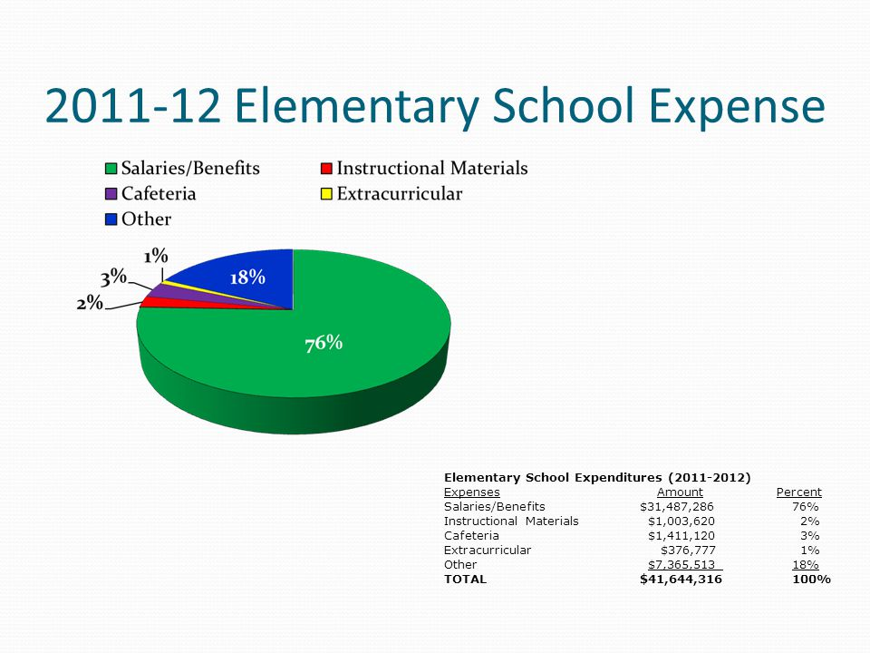 2011-12 Elementary School Expense Elementary School Expenditures (2011-2012) Expenses Amount Percent Salaries/Benefits$31,487,286 76% Instructional Materials $1,003,620 2% Cafeteria $1,411,120 3% Extracurricular $376,777 1% Other $7,365,513 18% TOTAL$41,644,316100%