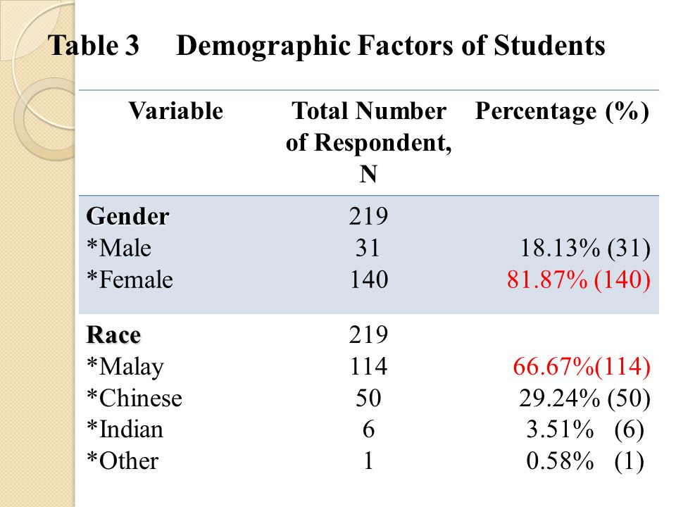 Table 3 Demographic Factors of Students VariableTotal Number of Respondent, N Percentage (%) Gender *Male *Female 219 31 140 18.13% (31) 81.87% (140) Race *Malay *Chinese *Indian *Other 219 114 50 6 1 66.67%(114) 29.24% (50) 3.51% (6) 0.58% (1)