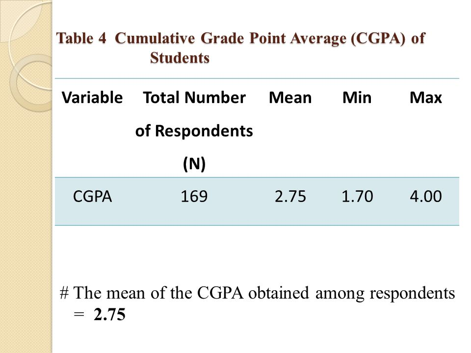 Table 4 Cumulative Grade Point Average (CGPA) of Students Variable Total Number of Respondents (N) MeanMinMax CGPA1692.751.704.00 # The mean of the CGPA obtained among respondents = 2.75