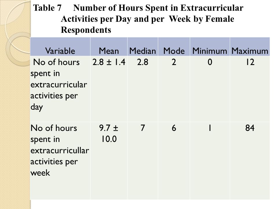 VariableMeanMedianModeMinimumMaximum No of hours spent in extracurricular activities per day 2.8 ± 1.42.82012 No of hours spent in extracurricullar activities per week 9.7 ± 10.0 76184 Table 7 Number of Hours Spent in Extracurricular Activities per Day and per Week by Female Respondents