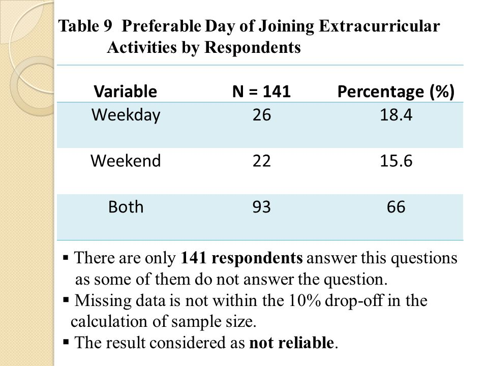 VariableN = 141Percentage (%) Weekday 2618.4 Weekend 2215.6 Both 9366 Table 9 Preferable Day of Joining Extracurricular Activities by Respondents  There are only 141 respondents answer this questions as some of them do not answer the question.