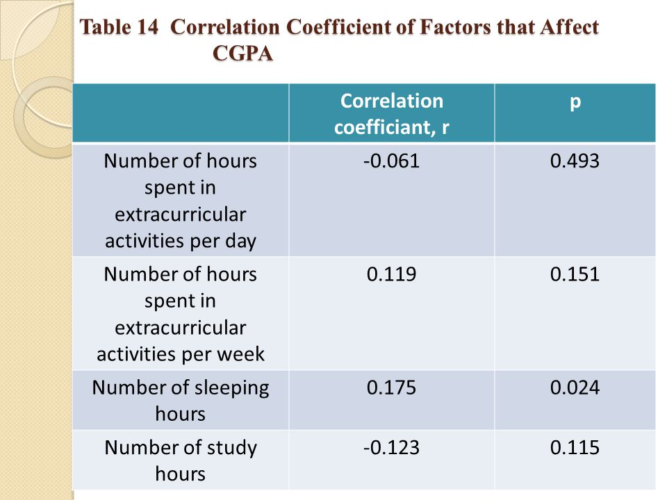 Table 14 Correlation Coefficient of Factors that Affect CGPA Correlation coefficiant, r p Number of hours spent in extracurricular activities per day -0.0610.493 Number of hours spent in extracurricular activities per week 0.1190.151 Number of sleeping hours 0.1750.024 Number of study hours -0.1230.115
