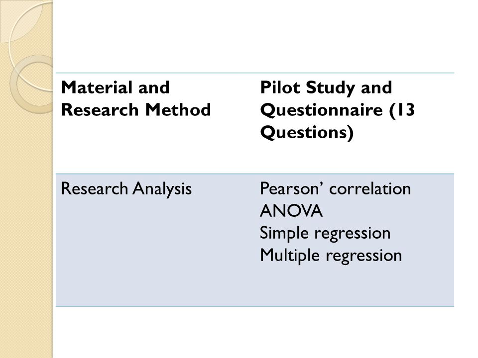 Material and Research Method Pilot Study and Questionnaire (13 Questions) Research AnalysisPearson' correlation ANOVA Simple regression Multiple regression