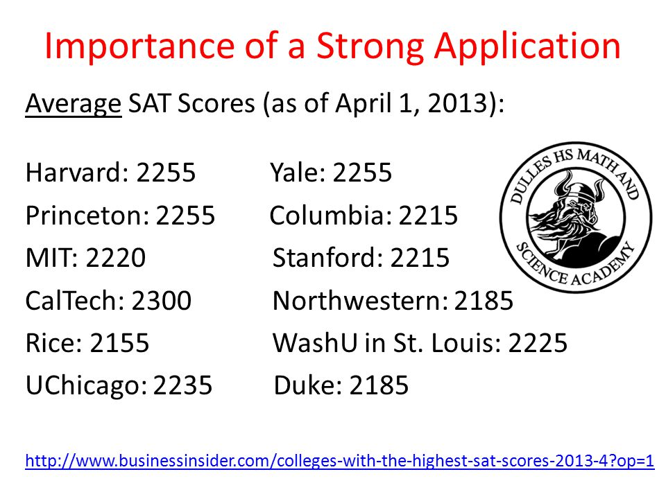 Importance of a Strong Application Average SAT Scores (as of April 1, 2013): Harvard: 2255 Yale: 2255 Princeton: 2255 Columbia: 2215 MIT: 2220 Stanford: 2215 CalTech: 2300 Northwestern: 2185 Rice: 2155 WashU in St.
