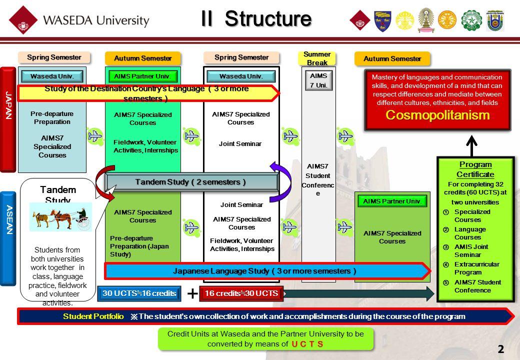 2 II Structure II Structure Waseda Univ. Pre-departure Preparation AIMS Partner Univ. AIMS7 Specialized Courses Pre-departure Preparation (Japan Study