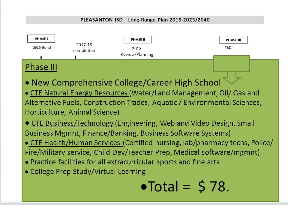 Phase III  New Comprehensive College/Career High School  CTE Natural Energy Resources (Water/Land Management, Oil/ Gas and Alternative Fuels, Construction Trades, Aquatic / Environmental Sciences, Horticulture, Animal Science)  CTE Business/Technology (Engineering, Web and Video Design, Small Business Mgmnt, Finance/Banking, Business Software Systems)  CTE Health/Human Services (Certified nursing, lab/pharmacy techs, Police/ Fire/Military service, Child Dev/Teacher Prep, Medical software/mgmnt)  Practice facilities for all extracurricular sports and fine arts  College Prep Study/Virtual Learning  Total = $ 78.