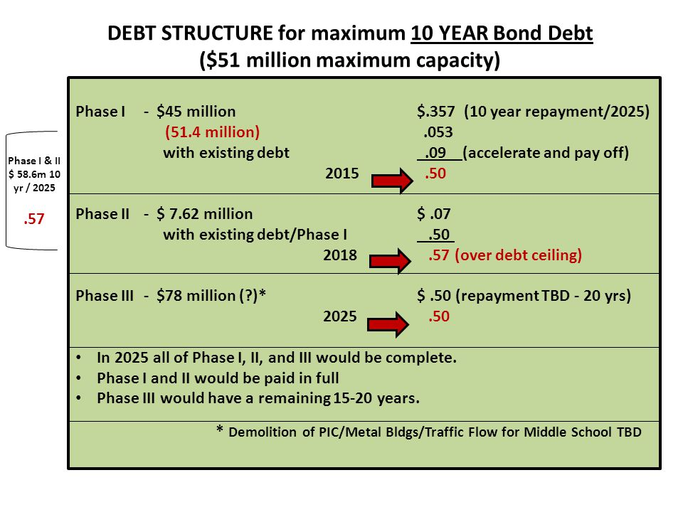 Phase I- $45 million$.357 (10 year repayment/2025) (51.4 million).053 with existing debt.09 (accelerate and pay off) 2015.50 Phase II- $ 7.62 million$.07 with existing debt/Phase I.50 2018.57 (over debt ceiling) Phase III- $78 million ( )*$.50 (repayment TBD - 20 yrs) 2025.50 In 2025 all of Phase I, II, and III would be complete.