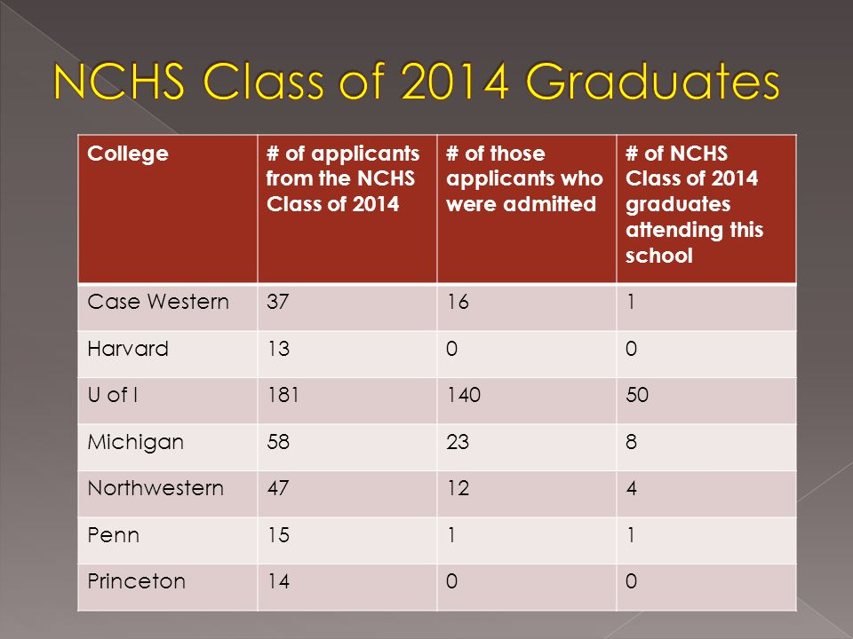 -2014 NCHS Senior Exit Survey College# of applicants from the NCHS Class of 2014 # of those applicants who were admitted # of NCHS Class of 2014 graduates attending this school Purdue72479 St.