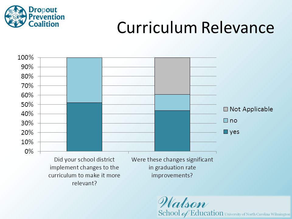 Curriculum Relevance