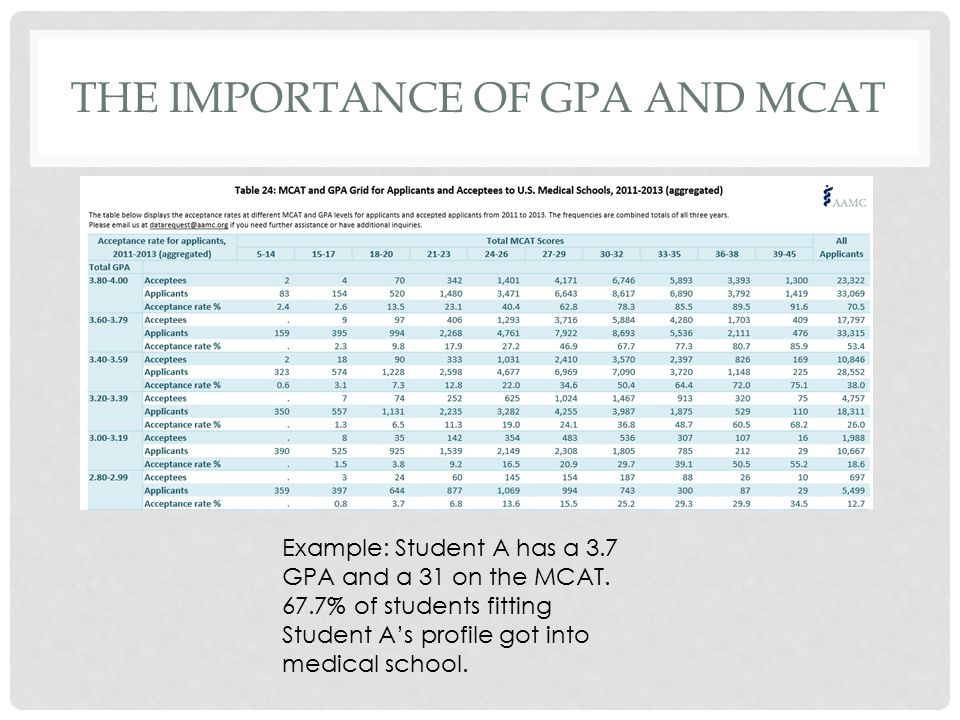 THE IMPORTANCE OF GPA AND MCAT Example: Student A has a 3.7 GPA and a 31 on the MCAT.