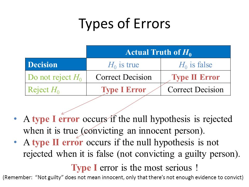 Types of Errors A type I error occurs if the null hypothesis is rejected when it is true (convicting an innocent person).
