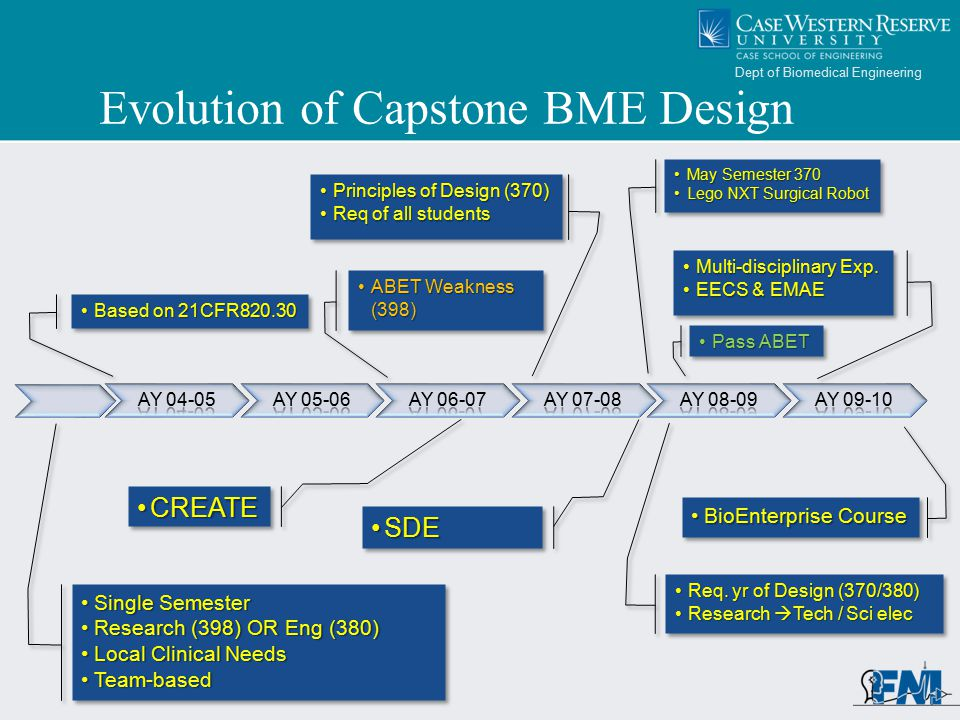 Dept of Biomedical Engineering Evolution of Capstone BME Design Multi-disciplinary Exp.Multi-disciplinary Exp.