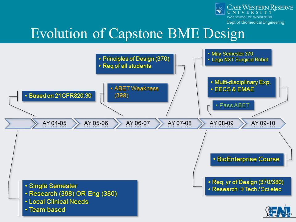 Dept of Biomedical Engineering Medical device design mantras Design is an iterative, self-consistent process.