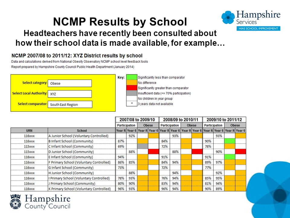 NCMP Results by School Headteachers have recently been consulted about how their school data is made available, for example…