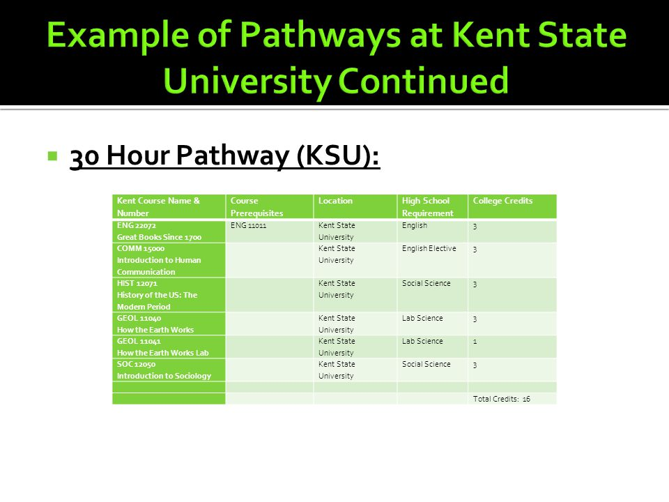 30 Hour Pathway (KSU): Kent Course Name & Number Course Prerequisites Location High School Requirement College Credits ENG 22072 Great Books Since 1