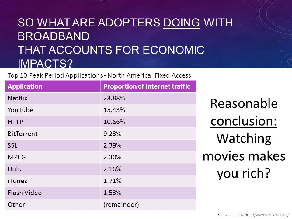 SO WHAT ARE ADOPTERS DOING WITH BROADBAND THAT ACCOUNTS FOR ECONOMIC IMPACTS.