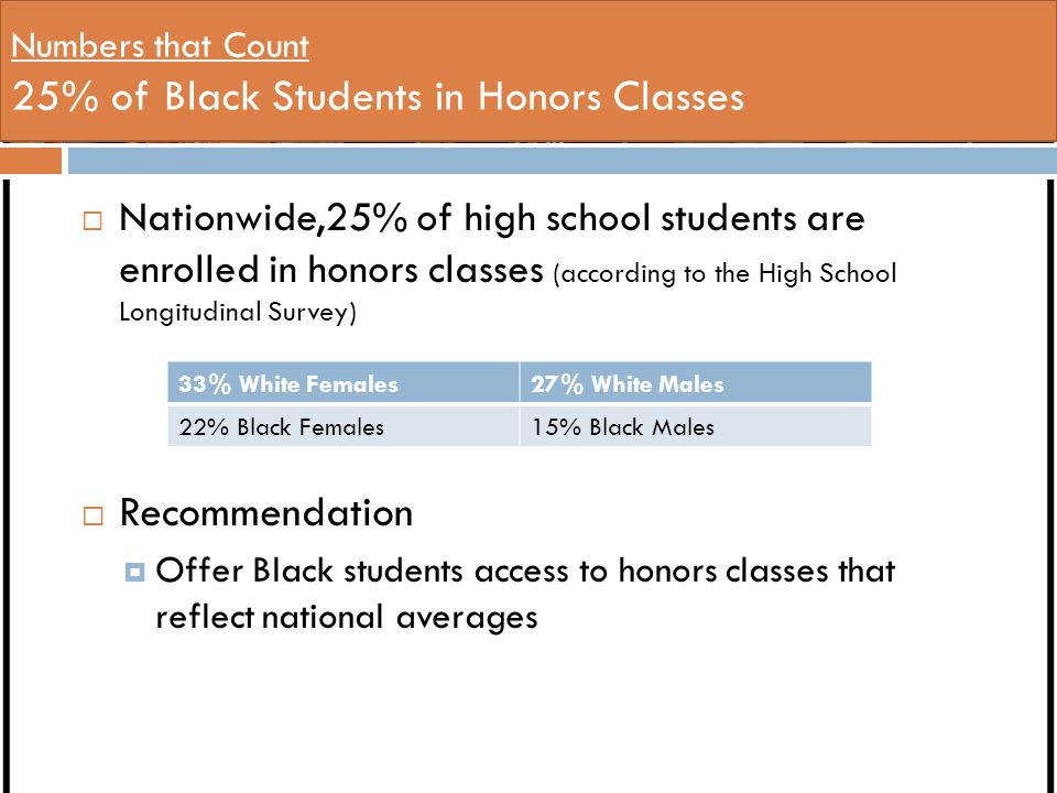 Numbers that Count 25% of Black Students in Honors Classes  Nationwide,25% of high school students are enrolled in honors classes (according to the High School Longitudinal Survey)  Recommendation  Offer Black students access to honors classes that reflect national averages 33% White Females27% White Males 22% Black Females15% Black Males