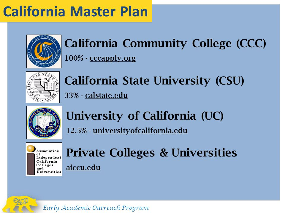 California Master Plan California Community College (CCC) 100% - cccapply.org California State University (CSU) 33% - calstate.edu University of Calif