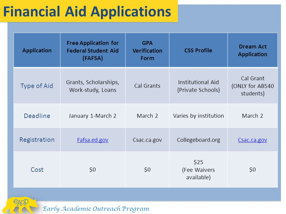 Financial Aid Applications Application Free Application for Federal Student Aid (FAFSA) GPA Verification Form CSS Profile Dream Act Application Type o