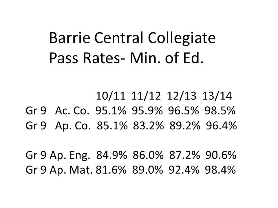 Barrie Central Collegiate Pass Rates- Min. of Ed. 10/11 11/12 12/13 13/14 Gr 9 Ac. Co. 95.1% 95.9% 96.5% 98.5% Gr 9 Ap. Co. 85.1% 83.2% 89.2% 96.4% Gr
