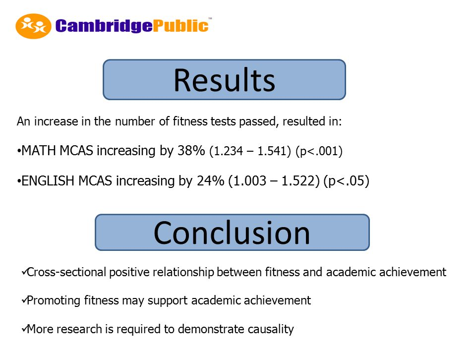 An increase in the number of fitness tests passed, resulted in: MATH MCAS increasing by 38% (1.234 – 1.541) (p<.001) ENGLISH MCAS increasing by 24% (1.003 – 1.522) (p<.05) Cross-sectional positive relationship between fitness and academic achievement Promoting fitness may support academic achievement More research is required to demonstrate causality Results Conclusion
