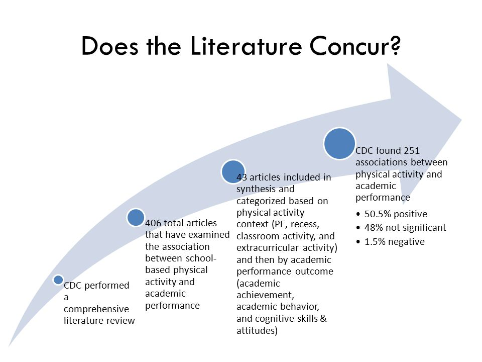 Does the Literature Concur? CDC performed a comprehensive literature review 406 total articles that have examined the association between school- base