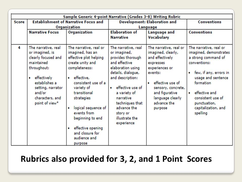 Rubrics also provided for 3, 2, and 1 Point Scores