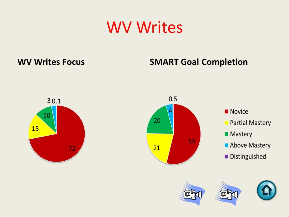 WV Writes WV Writes FocusSMART Goal Completion
