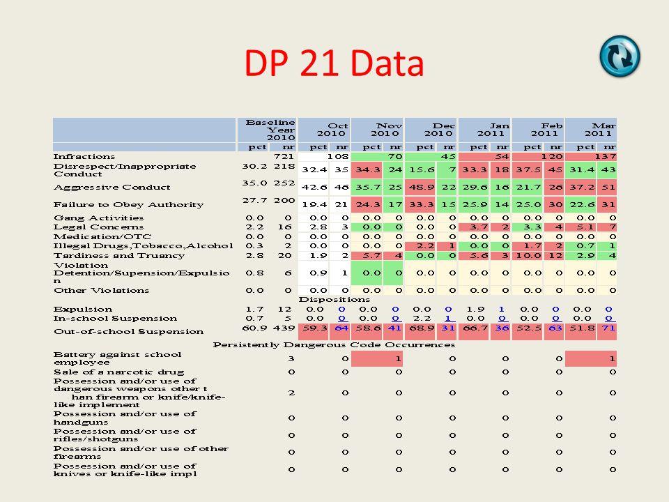 DP 21 Data