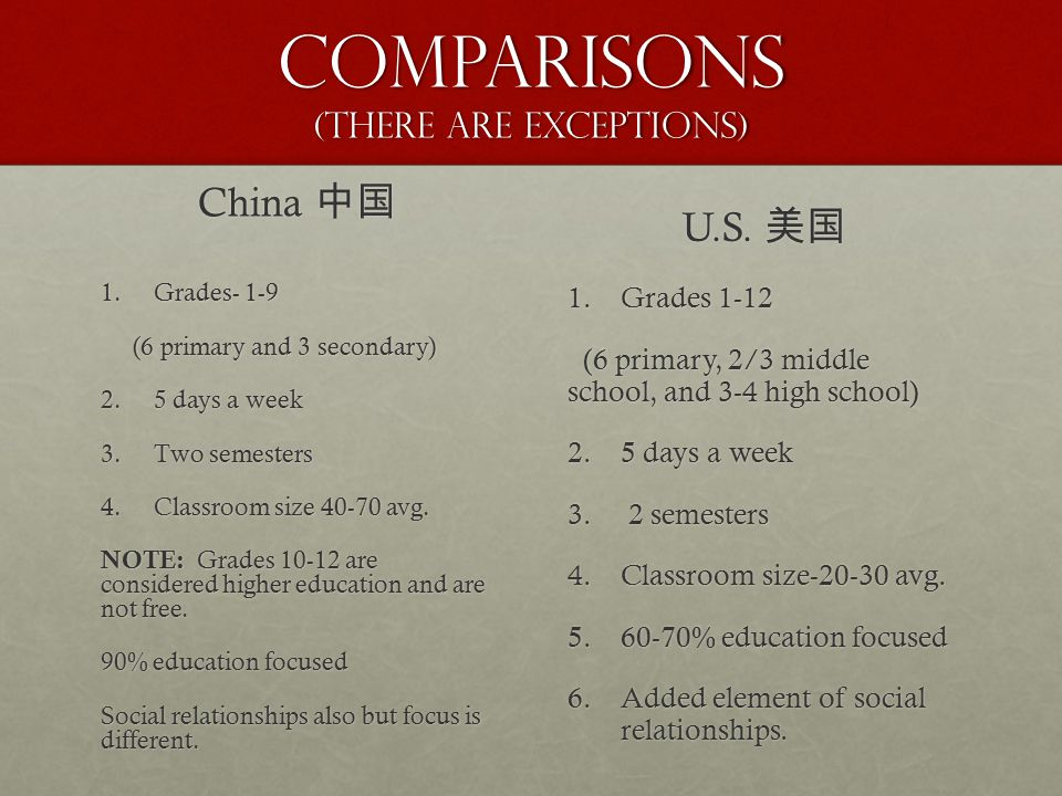 Comparisons (There are exceptions) China 中国 1.Grades- 1-9 (6 primary and 3 secondary) (6 primary and 3 secondary) 2.5 days a week 3.Two semesters 4.Cl