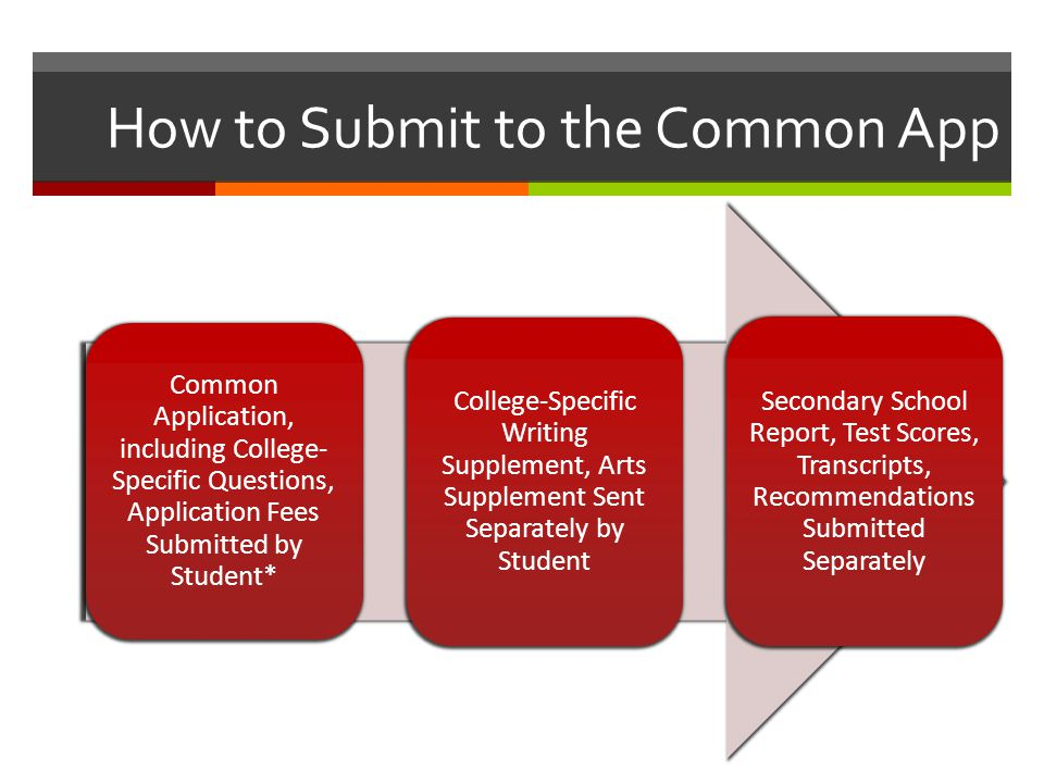 How to Submit to the Common App Common Application, including College- Specific Questions, Application Fees Submitted by Student* College-Specific Wri