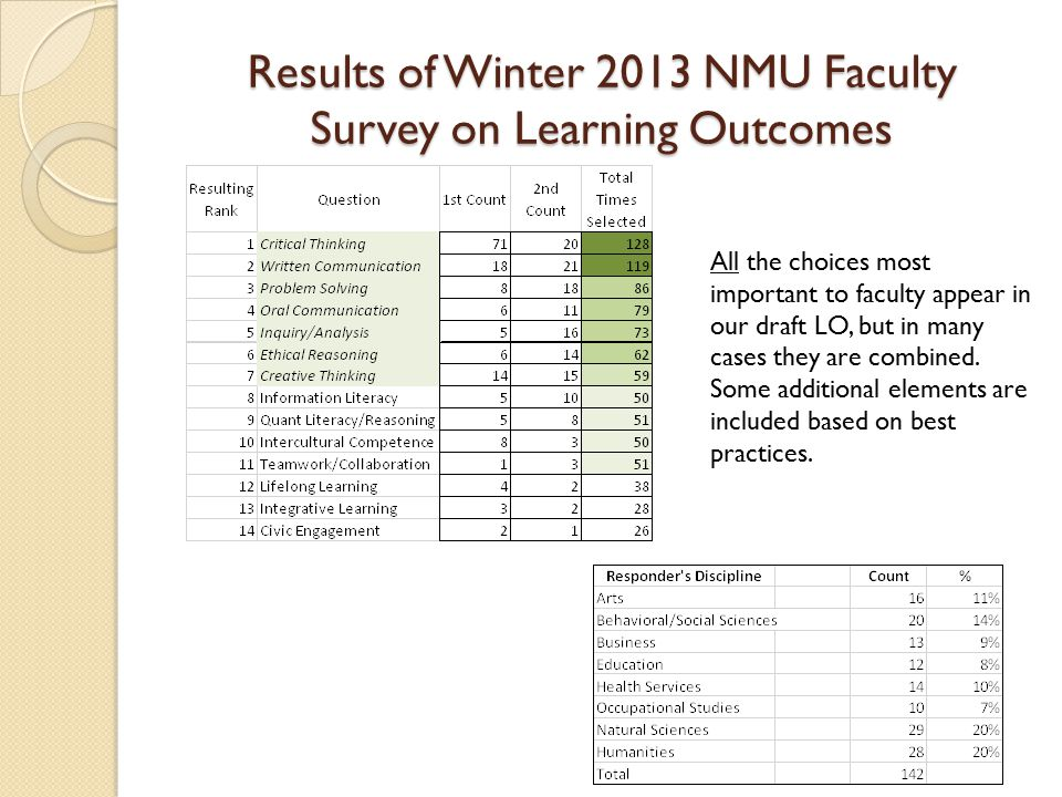 Results of Winter 2013 NMU Faculty Survey on Learning Outcomes All the choices most important to faculty appear in our draft LO, but in many cases they are combined.