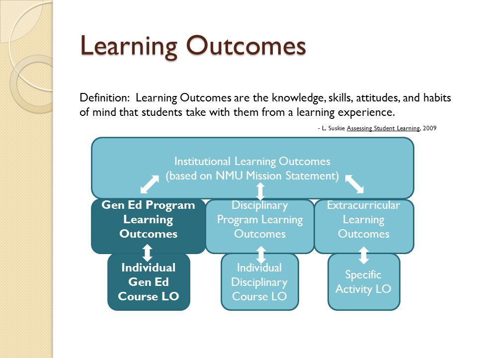Learning Outcomes Institutional Learning Outcomes (based on NMU Mission Statement) Gen Ed Program Learning Outcomes Disciplinary Program Learning Outcomes Extracurricular Learning Outcomes Individual Gen Ed Course LO Individual Disciplinary Course LO Specific Activity LO Definition: Learning Outcomes are the knowledge, skills, attitudes, and habits of mind that students take with them from a learning experience.