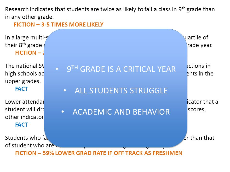 Research indicates that students are twice as likely to fail a class in 9 th grade than in any other grade.