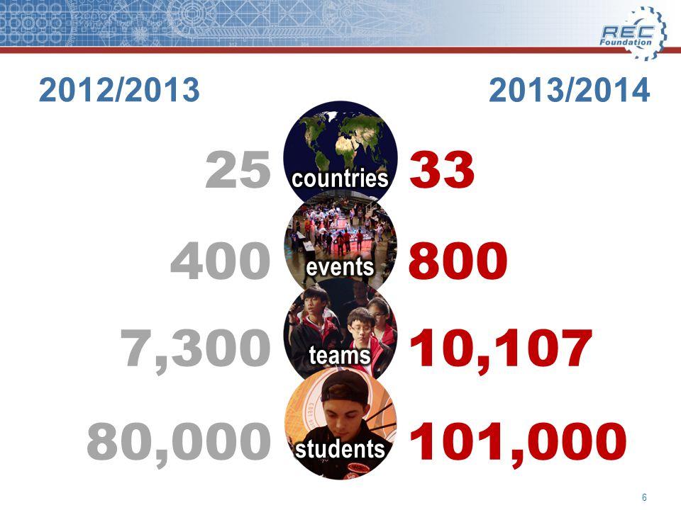 2013/2014 800 33 10,107 101,000 400 25 7,300 80,000 6 2012/2013