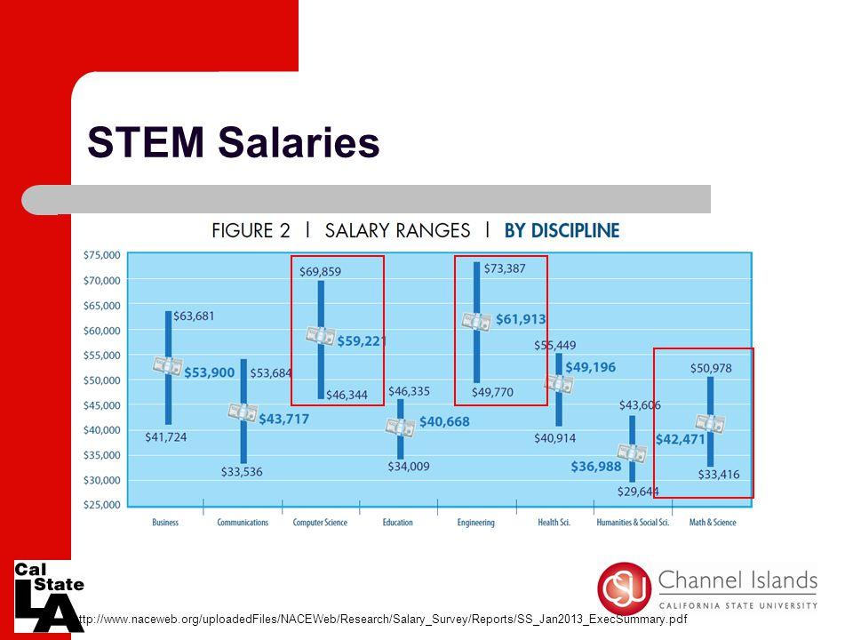 STEM Salaries http://www.naceweb.org/uploadedFiles/NACEWeb/Research/Salary_Survey/Reports/SS_Jan2013_ExecSummary.pdf