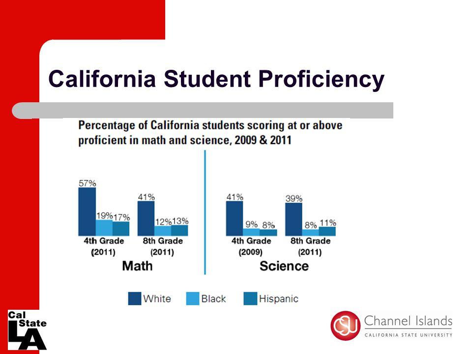 California Student Proficiency