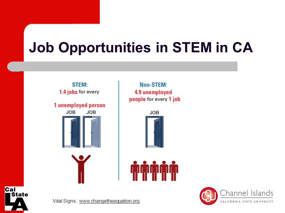 Job Opportunities in STEM in CA Vital Signs: www.changetheequation.org