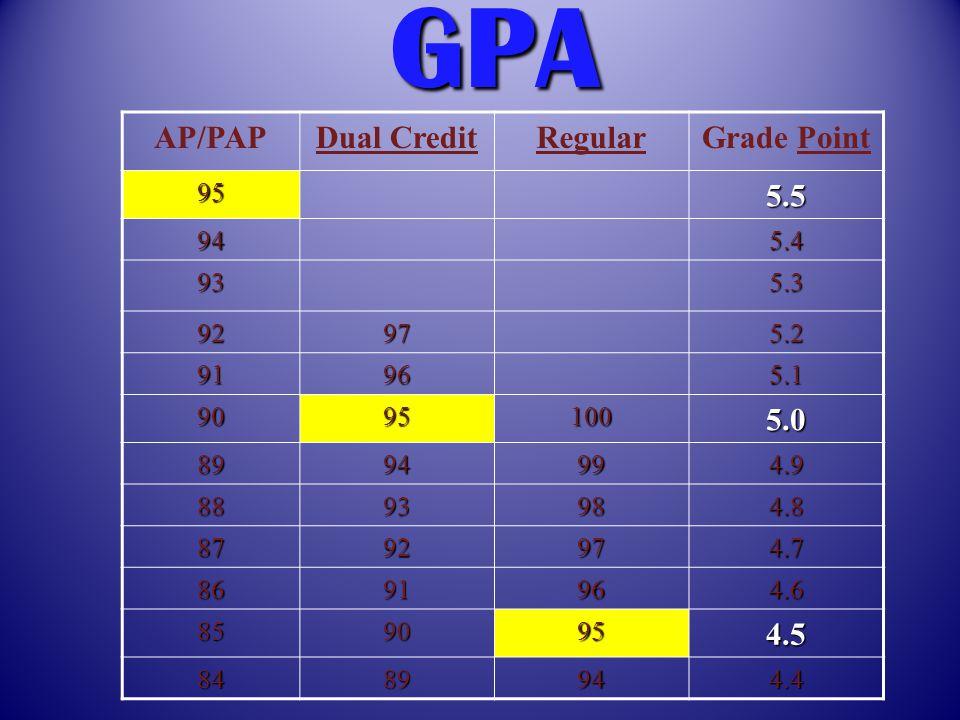 AP/PAPDual CreditRegularGrade Point 955.5 945.4 935.3 92975.2 91965.1 90951005.0 8994994.9 8893984.8 8792974.7 8691964.6 8590954.5 8489944.4 GPA