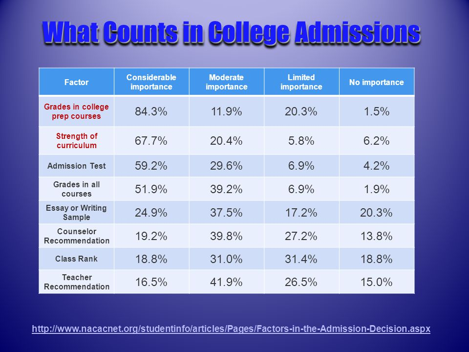 http://www.nacacnet.org/studentinfo/articles/Pages/Factors-in-the-Admission-Decision.aspx What Counts in College Admissions Factor Considerable importance Moderate importance Limited importance No importance Grades in college prep courses 84.3%11.9%20.3%1.5% Strength of curriculum 67.7%20.4%5.8%6.2% Admission Test 59.2%29.6%6.9%4.2% Grades in all courses 51.9%39.2%6.9%1.9% Essay or Writing Sample 24.9%37.5%17.2%20.3% Counselor Recommendation 19.2%39.8%27.2%13.8% Class Rank 18.8%31.0%31.4%18.8% Teacher Recommendation 16.5%41.9%26.5%15.0%