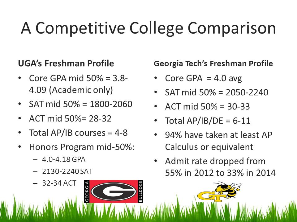 A Competitive College Comparison UGA's Freshman Profile Core GPA mid 50% = 3.8- 4.09 (Academic only) SAT mid 50% = 1800-2060 ACT mid 50%= 28-32 Total AP/IB courses = 4-8 Honors Program mid-50%: – 4.0-4.18 GPA – 2130-2240 SAT – 32-34 ACT Georgia Tech's Freshman Profile Core GPA = 4.0 avg SAT mid 50% = 2050-2240 ACT mid 50% = 30-33 Total AP/IB/DE = 6-11 94% have taken at least AP Calculus or equivalent Admit rate dropped from 55% in 2012 to 33% in 2014