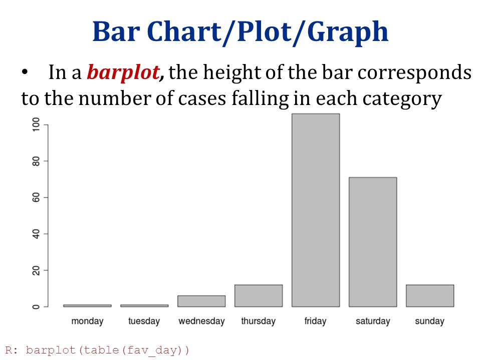 Bar Chart/Plot/Graph In a barplot, the height of the bar corresponds to the number of cases falling in each category R: barplot(table(fav_day))