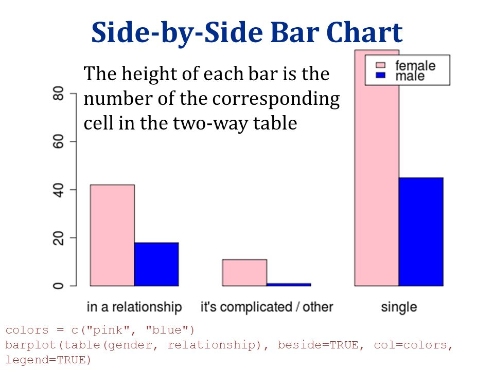 Side-by-Side Bar Chart colors = c(