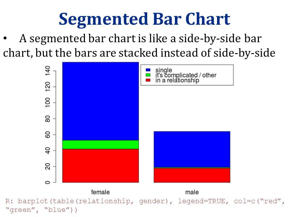 "Segmented Bar Chart R: barplot(table(relationship, gender), legend=TRUE, col=c(""red"", ""green"", ""blue"")) A segmented bar chart is like a side-by-side b"
