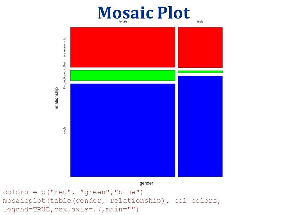 Mosaic Plot colors = c(